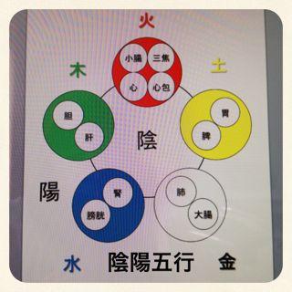 陰陽五行の図を使ってわかること。